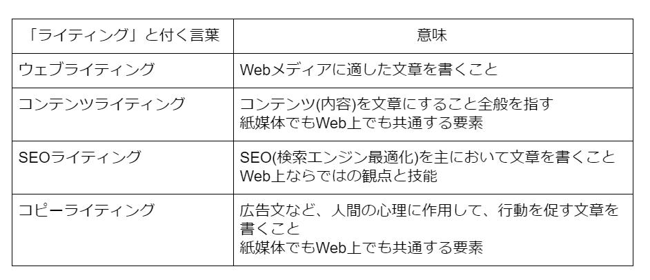 ウェブライティングの一覧表