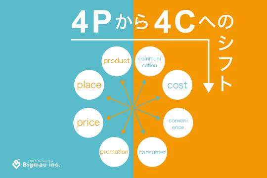 4Pと4Cのフレームワーク