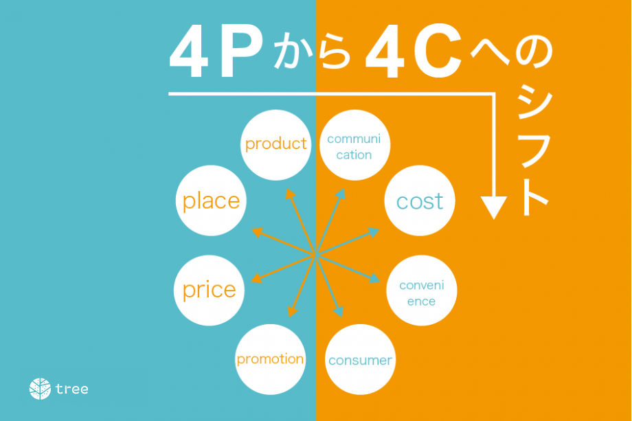 4p-4c-framework