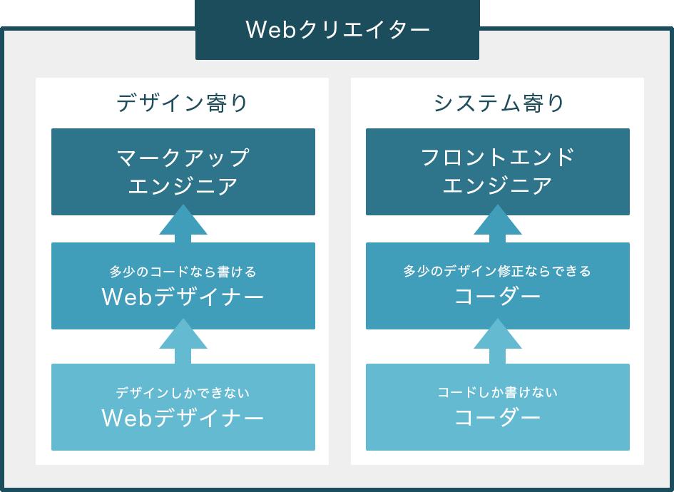Webクリエイター相関図