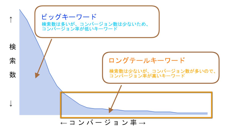 表(おすすめ記事リライト)