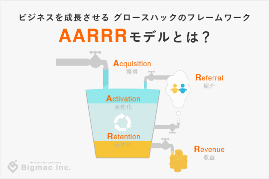 ビジネスを成長させるグロースハックのフレームワークAARRRモデルとは?