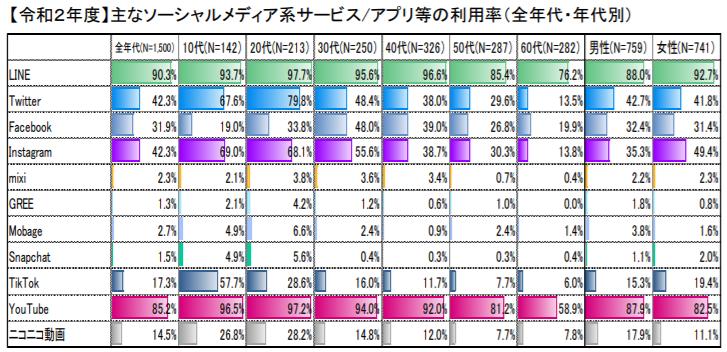 総務省SNS利用率データ