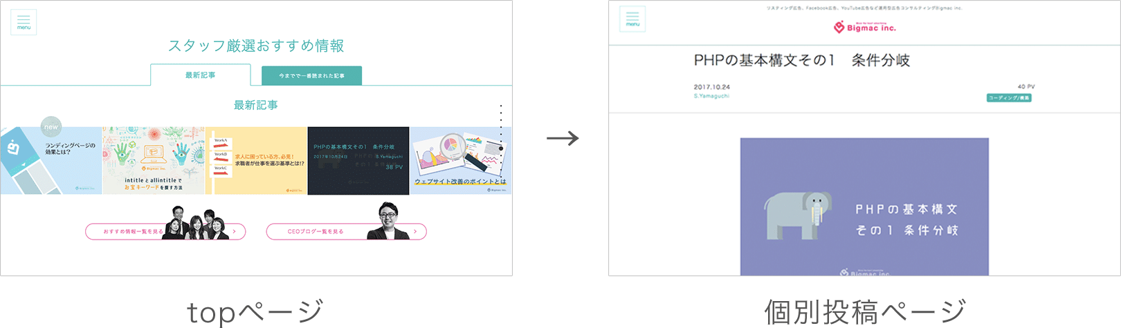 single.phpが読み込まれて個別投稿ページが表示される