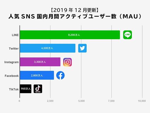 大手SNSの月間アクティブユーザー数を表しています。