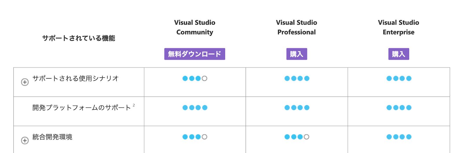Visual Studioの種類
